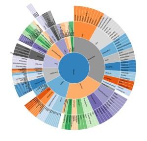 Visualisering av innholdskategorier